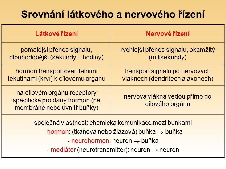 Srovnání látkového a nervového řízení Látkové řízeníNervové řízení pomalejší přenos signálu, dlouhodobější (sekundy – hodiny) rychlejší přenos signálu, okamžitý (milisekundy) hormon transportován tělními tekutinami (krví) k cílovému orgánu transport signálu po nervových vláknech (dendritech a axonech) na cílovém orgánu receptory specifické pro daný hormon (na membráně nebo uvnitř buňky) nervová vlákna vedou přímo do cílového orgánu společná vlastnost: chemická komunikace mezi buňkami - hormon: (tkáňová nebo žlázová) buňka  buňka - neurohormon: neuron  buňka - mediátor (neurotransmitter): neuron  neuron