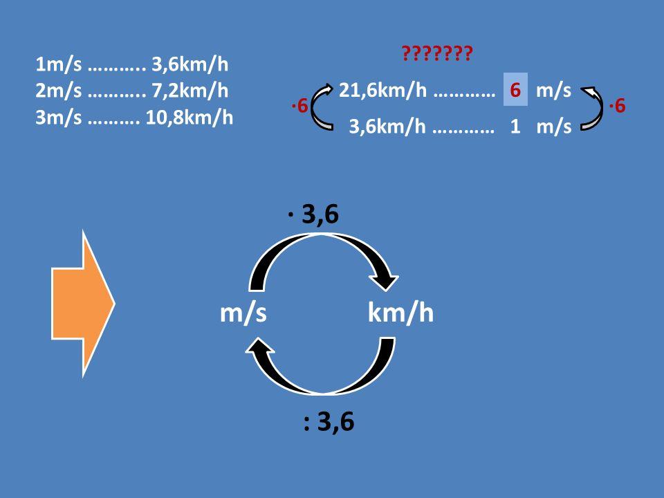 1m/s ……….. 3,6km/h 2m/s ……….. 7,2km/h 3m/s ………. 10,8km/h 21,6km/h ………… .
