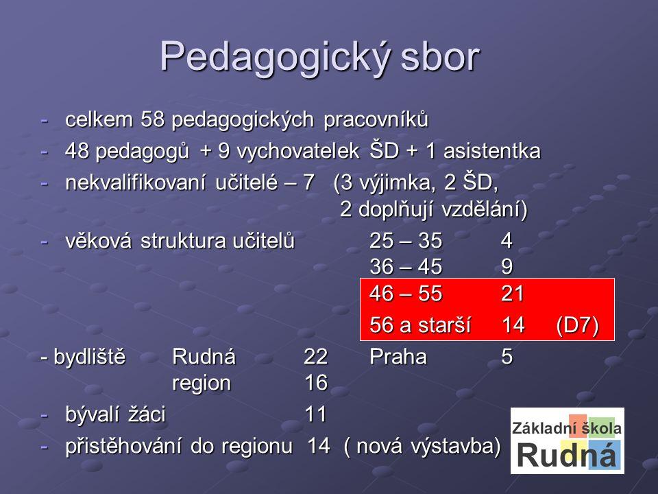 Pedagogický sbor -celkem 58 pedagogických pracovníků -48 pedagogů + 9 vychovatelek ŠD + 1 asistentka -nekvalifikovaní učitelé – 7 (3 výjimka, 2 ŠD, 2 doplňují vzdělání) -věková struktura učitelů25 – 354 36 – 459 46 – 5521 56 a starší14 (D7) - bydlištěRudná22Praha5 region16 -bývalí žáci11 -přistěhování do regionu 14 ( nová výstavba)