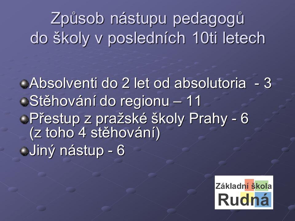Způsob nástupu pedagogů do školy v posledních 10ti letech Absolventi do 2 let od absolutoria - 3 Stěhování do regionu – 11 Přestup z pražské školy Prahy - 6 (z toho 4 stěhování) Jiný nástup - 6