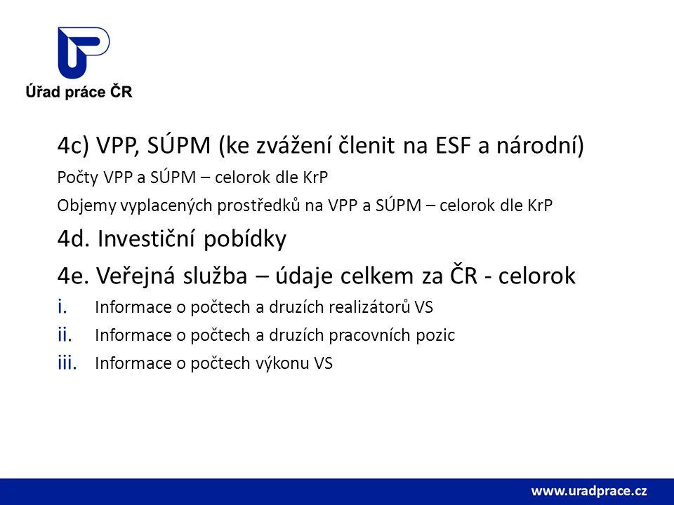 4c) VPP, SÚPM (ke zvážení členit na ESF a národní) Počty VPP a SÚPM – celorok dle KrP Objemy vyplacených prostředků na VPP a SÚPM – celorok dle KrP 4d.
