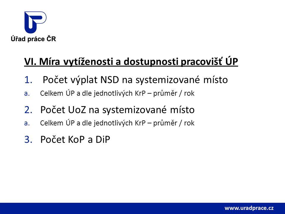VI. Míra vytíženosti a dostupnosti pracovišť ÚP 1.