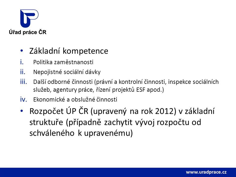Základní kompetence i. Politika zaměstnanosti ii.