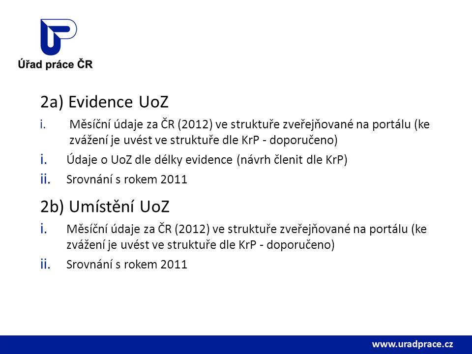 2a) Evidence UoZ i.Měsíční údaje za ČR (2012) ve struktuře zveřejňované na portálu (ke zvážení je uvést ve struktuře dle KrP - doporučeno) i.