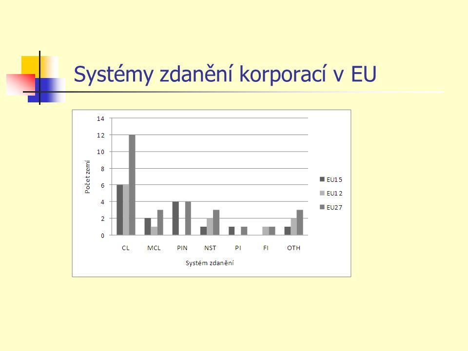 Systémy zdanění korporací v EU