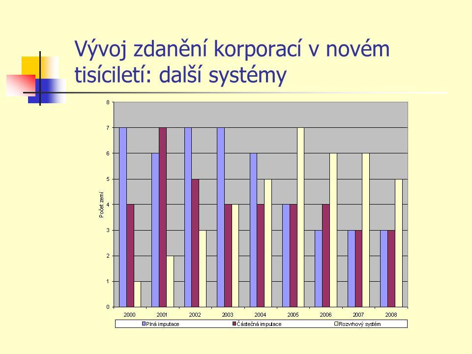 Vývoj zdanění korporací v novém tisíciletí: další systémy