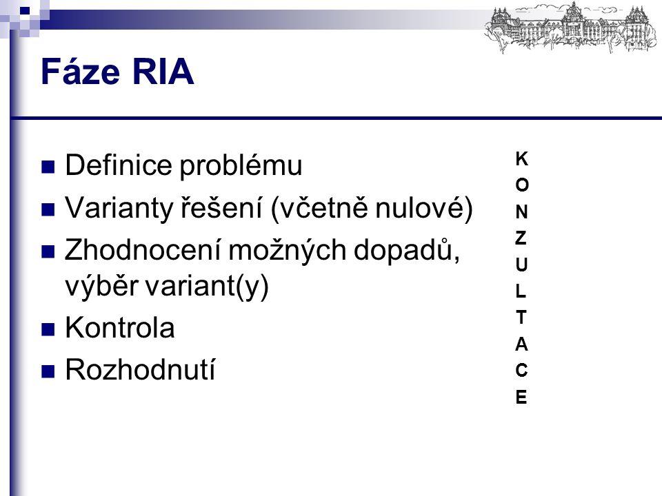 Fáze RIA Definice problému Varianty řešení (včetně nulové) Zhodnocení možných dopadů, výběr variant(y) Kontrola Rozhodnutí KONZULTACEKONZULTACE
