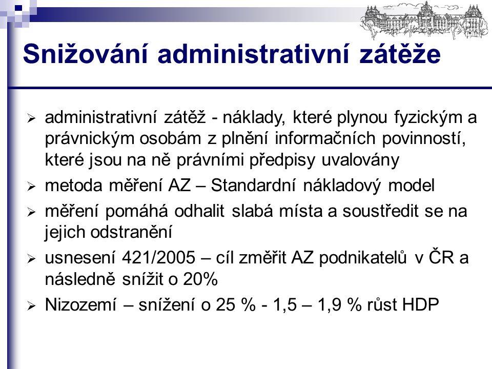 Snižování administrativní zátěže  administrativní zátěž - náklady, které plynou fyzickým a právnickým osobám z plnění informačních povinností, které jsou na ně právními předpisy uvalovány  metoda měření AZ – Standardní nákladový model  měření pomáhá odhalit slabá místa a soustředit se na jejich odstranění  usnesení 421/2005 – cíl změřit AZ podnikatelů v ČR a následně snížit o 20%  Nizozemí – snížení o 25 % - 1,5 – 1,9 % růst HDP