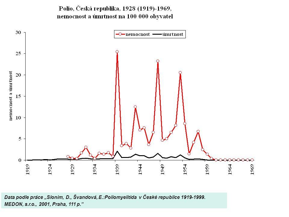 """Data podle práce """"Slonim, D., Švandová, E.:Poliomyelitida v České republice 1919-1999."""