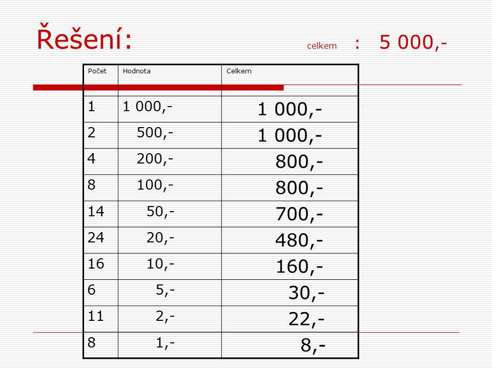 Řešení: celkem : 5 000,- PočetHodnotaCelkem 11 000,- 2 500,- 1 000,- 4 200,- 800,- 8 100,- 800,- 14 50,- 700,- 24 20,- 480,- 16 10,- 160,- 6 5,- 30,- 11 2,- 22,- 8 1,- 8,-