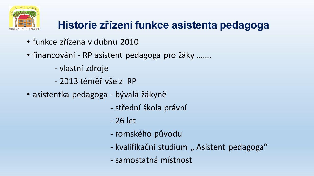 Historie zřízení funkce asistenta pedagoga funkce zřízena v dubnu 2010 financování - RP asistent pedagoga pro žáky ……. - vlastní zdroje - 2013 téměř v