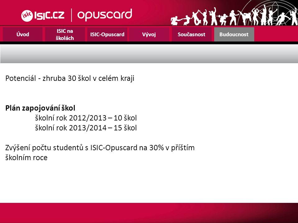 Úvod ISIC na školách ISIC-OpuscardVývoj SoučasnostBudoucnost Potenciál - zhruba 30 škol v celém kraji Plán zapojování škol školní rok 2012/2013 – 10 š