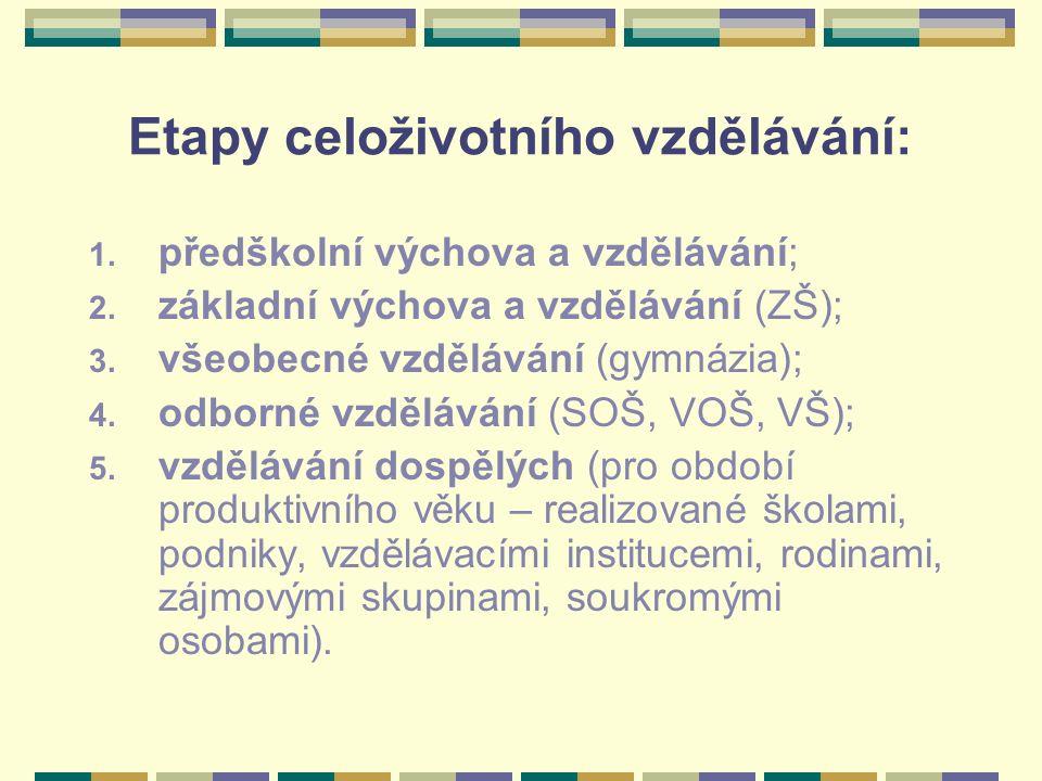 Etapy celoživotního vzdělávání: 1. předškolní výchova a vzdělávání; 2. základní výchova a vzdělávání (ZŠ); 3. všeobecné vzdělávání (gymnázia); 4. odbo