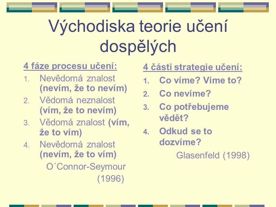 Východiska teorie učení dospělých 4 fáze procesu učení: 1. Nevědomá znalost (nevím, že to nevím) 2. Vědomá neznalost (vím, že to nevím) 3. Vědomá znal