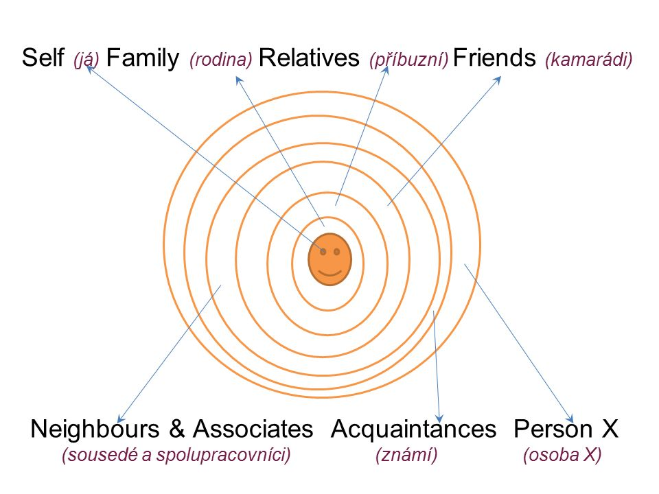 Self (já) Family (rodina) Relatives (příbuzní) Friends (kamarádi) Neighbours & Associates Acquaintances Person X (sousedé a spolupracovníci) (známí) (osoba X)