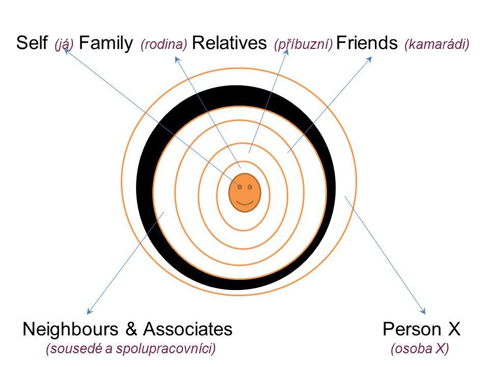 Self (já) Family (rodina) Relatives (příbuzní) Friends (kamarádi) Neighbours & Associates Person X (sousedé a spolupracovníci) (osoba X)