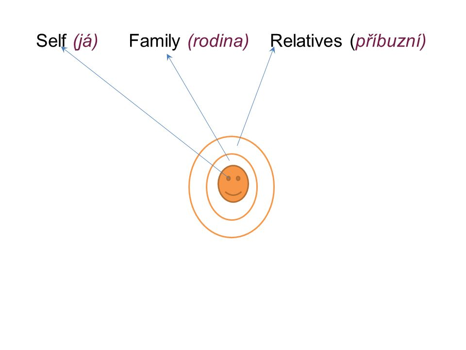 Self (já) Family (rodina) Relatives (příbuzní)