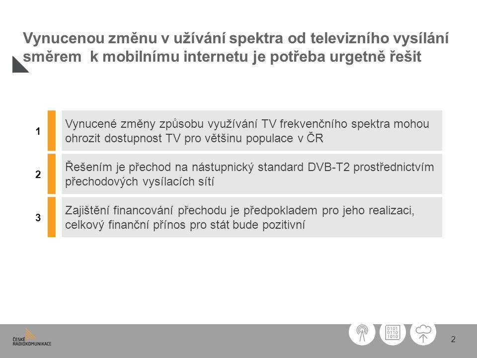 2 Vynucenou změnu v užívání spektra od televizního vysílání směrem k mobilnímu internetu je potřeba urgetně řešit 1 Vynucené změny způsobu využívání TV frekvenčního spektra mohou ohrozit dostupnost TV pro většinu populace v ČR 2 Řešením je přechod na nástupnický standard DVB-T2 prostřednictvím přechodových vysílacích sítí 3 Zajištění financování přechodu je předpokladem pro jeho realizaci, celkový finanční přínos pro stát bude pozitivní