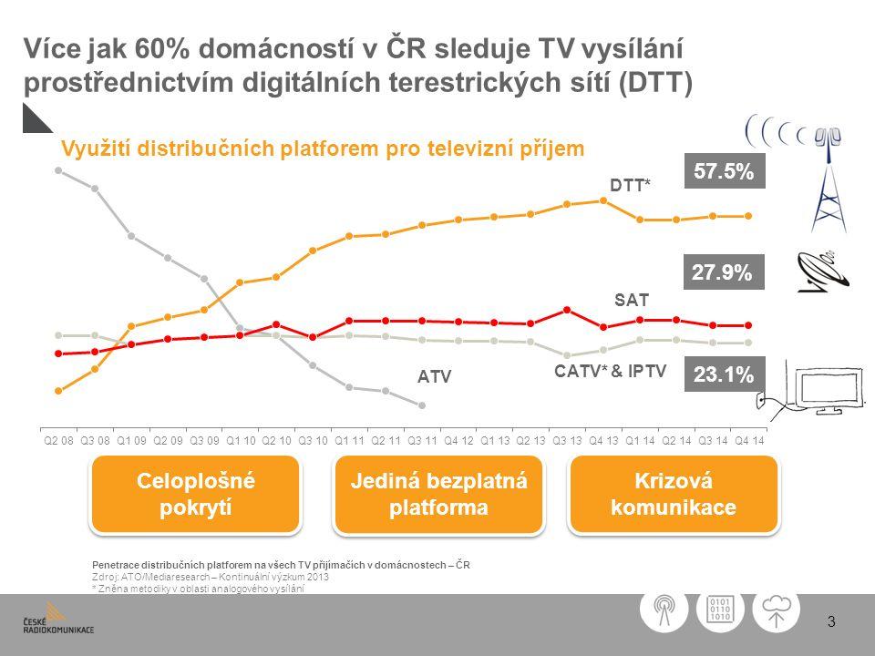 3 Penetrace distribučních platforem na všech TV přijímačích v domácnostech – ČR Zdroj: ATO/Mediaresearch – Kontinuální výzkum 2013 * Zněna metodiky v oblasti analogového vysílání Jediná bezplatná platforma Celoplošné pokrytí Krizová komunikace Využití distribučních platforem pro televizní příjem 57.5% 27.9% 23.1%23.1% DTT* SAT CATV* & IPTV ATV Více jak 60% domácností v ČR sleduje TV vysílání prostřednictvím digitálních terestrických sítí (DTT)