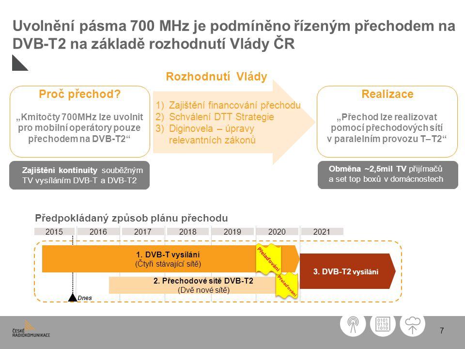 7 Uvolnění pásma 700 MHz je podmíněno řízeným přechodem na DVB-T2 na základě rozhodnutí Vlády ČR 2016201720182019202020212015 Dnes 3.