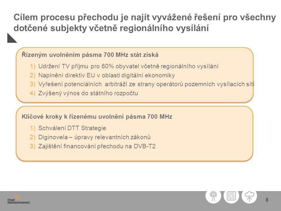 8 Cílem procesu přechodu je najít vyvážené řešení pro všechny dotčené subjekty včetně regionálního vysílání Řízeným uvolněním pásma 700 MHz stát získá 1)Udržení TV příjmu pro 60% obyvatel včetně regionálního vysílání 2)Naplnění direktiv EU v oblasti digitální ekonomiky 3)Vyřešení potenciálních arbitráží ze strany operátorů pozemních vysílacích sítí 4)Zvýšený výnos do státního rozpočtu Klíčové kroky k řízenému uvolnění pásma 700 MHz 1)Schválení DTT Strategie 2)Diginovela – úpravy relevantních zákonů 3)Zajištění financování přechodu na DVB-T2