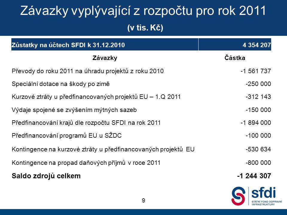 Zůstatky na účtech SFDI k 31.12.20104 354 207 ZávazkyČástka Převody do roku 2011 na úhradu projektů z roku 2010-1 561 737 Speciální dotace na škody po zimě-250 000 Kurzové ztráty u předfinancovaných projektů EU – 1.Q 2011 -312 143 Výdaje spojené se zvýšením mýtných sazeb-150 000 Předfinancování krajů dle rozpočtu SFDI na rok 2011-1 894 000 Předfinancování programů EU u SŽDC-100 000 Kontingence na kurzové ztráty u předfinancovaných projektů EU-530 634 Kontingence na propad daňových příjmů v roce 2011-800 000 Saldo zdrojů celkem-1 244 307 Závazky vyplývající z rozpočtu pro rok 2011 (v tis.