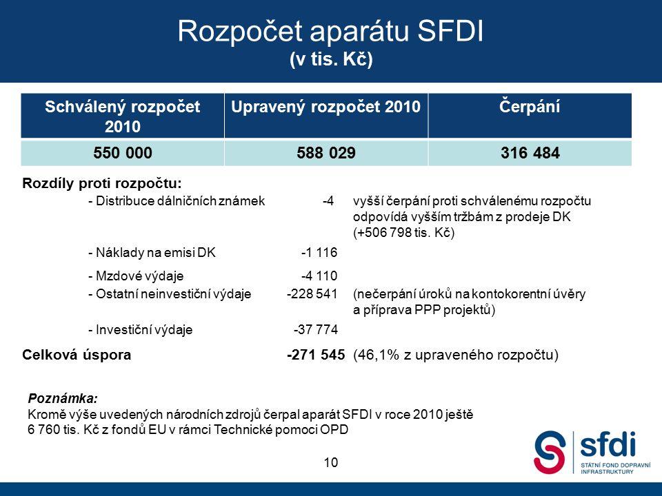 Schválený rozpočet 2010 Upravený rozpočet 2010Čerpání 550 000588 029316 484 Rozdíly proti rozpočtu: - Distribuce dálničních známek -4vyšší čerpání proti schválenému rozpočtu odpovídá vyšším tržbám z prodeje DK (+506 798 tis.