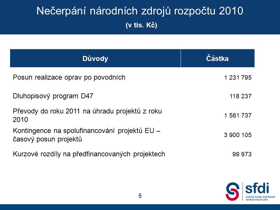 DůvodyČástka Posun realizace oprav po povodních 1 231 795 Dluhopisový program D47 118 237 Převody do roku 2011 na úhradu projektů z roku 2010 1 561 737 Kontingence na spolufinancování projektů EU – časový posun projektů 3 900 105 Kurzové rozdíly na předfinancovaných projektech 99 973 Nečerpání národních zdrojů rozpočtu 2010 (v tis.