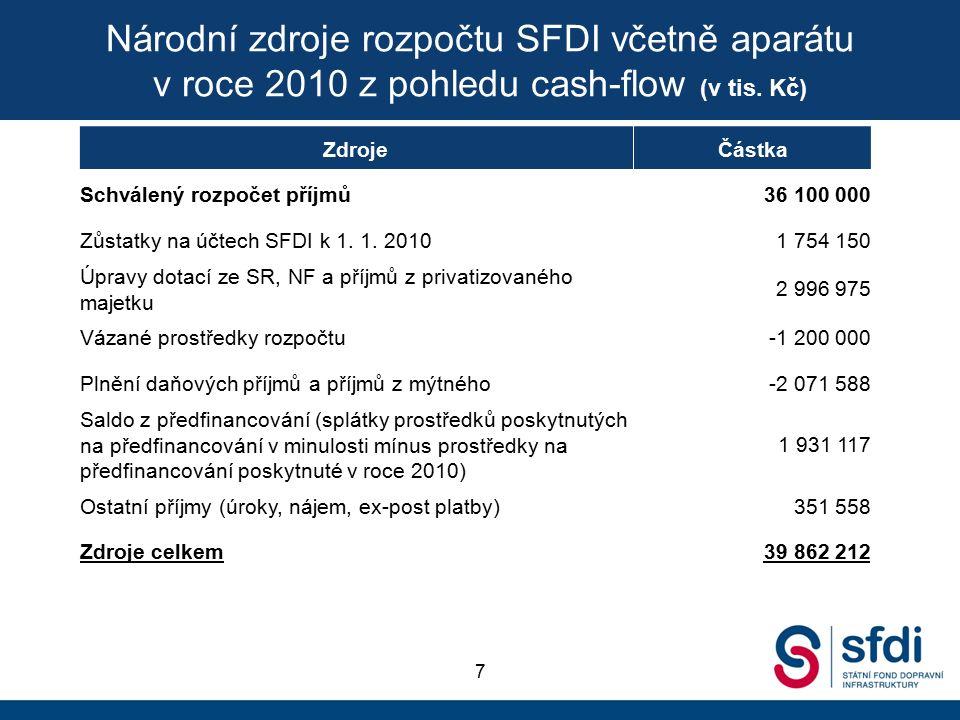 ZdrojeČástka Schválený rozpočet příjmů36 100 000 Zůstatky na účtech SFDI k 1.