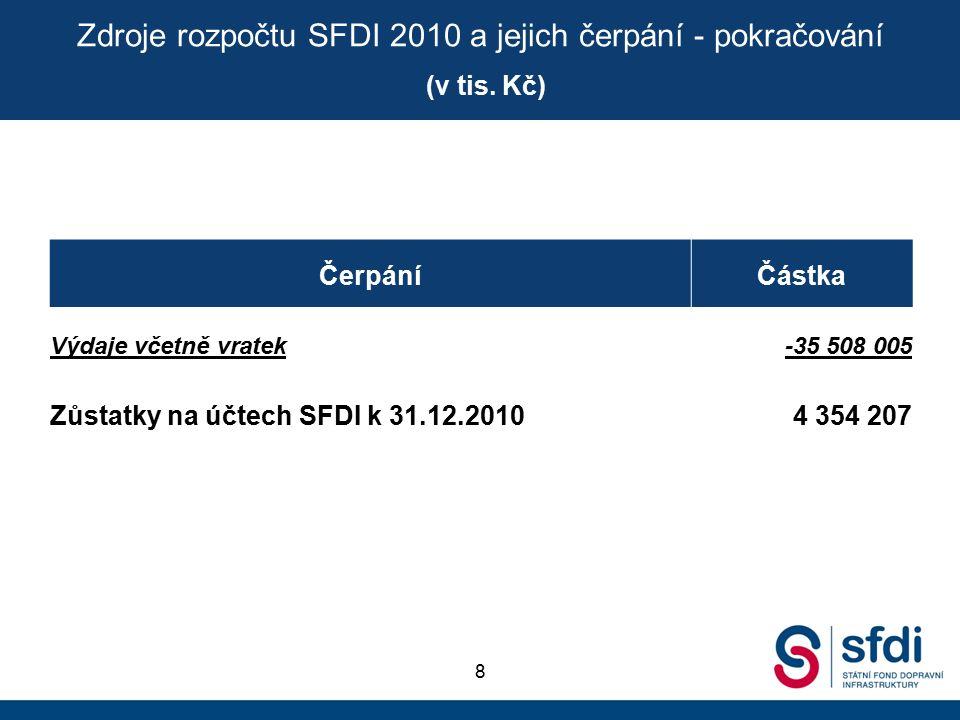 ČerpáníČástka Výdaje včetně vratek-35 508 005 Zůstatky na účtech SFDI k 31.12.20104 354 207 Zdroje rozpočtu SFDI 2010 a jejich čerpání - pokračování (v tis.