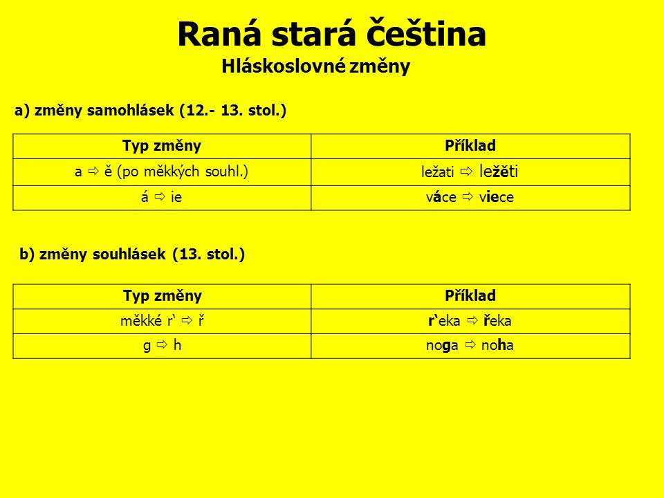Raná stará č eština Hláskoslovné změny a) změny samohlásek (12.- 13.