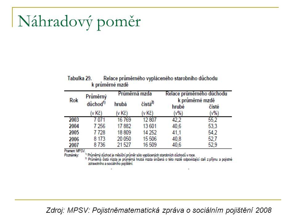 Náhradový poměr Zdroj: MPSV: Pojistněmatematická zpráva o sociálním pojištění 2008