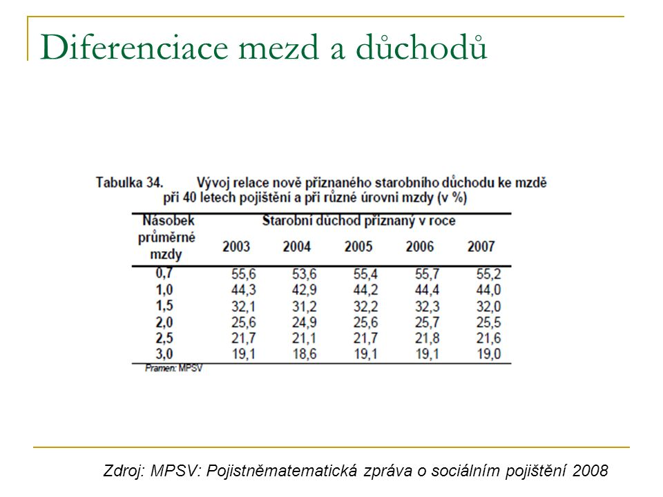 Diferenciace mezd a důchodů Zdroj: MPSV: Pojistněmatematická zpráva o sociálním pojištění 2008