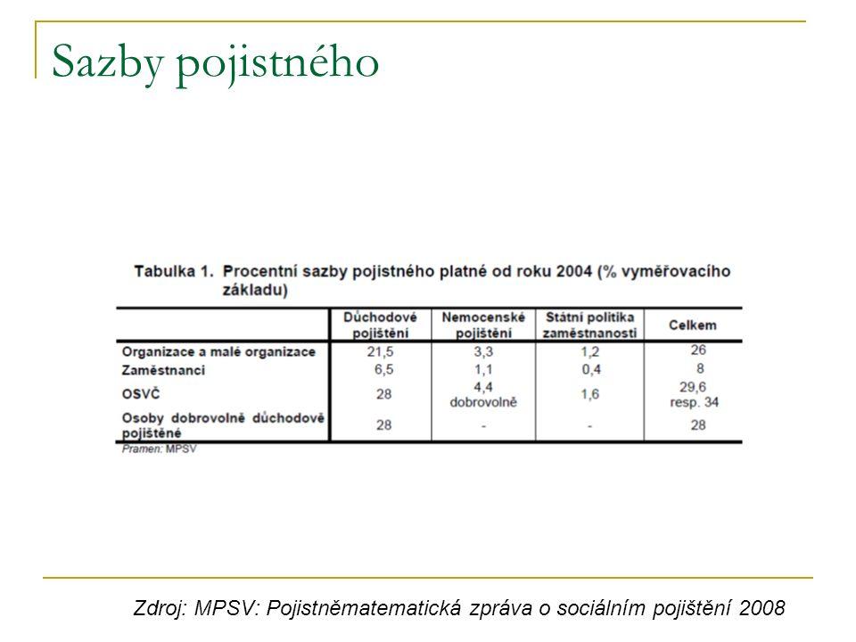 Sazby pojistného Zdroj: MPSV: Pojistněmatematická zpráva o sociálním pojištění 2008