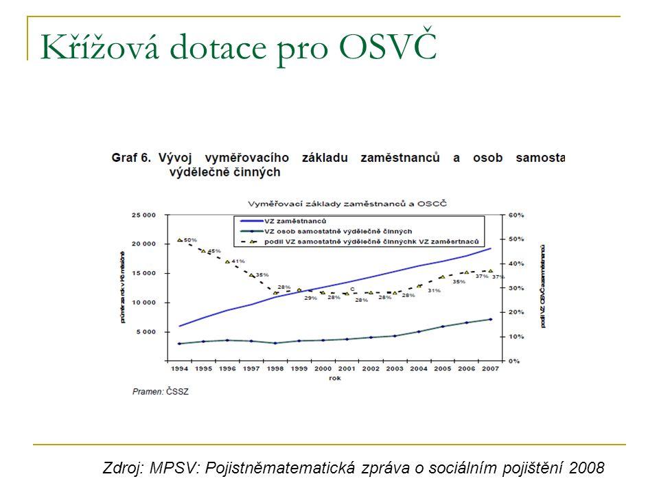 Křížová dotace pro OSVČ Zdroj: MPSV: Pojistněmatematická zpráva o sociálním pojištění 2008