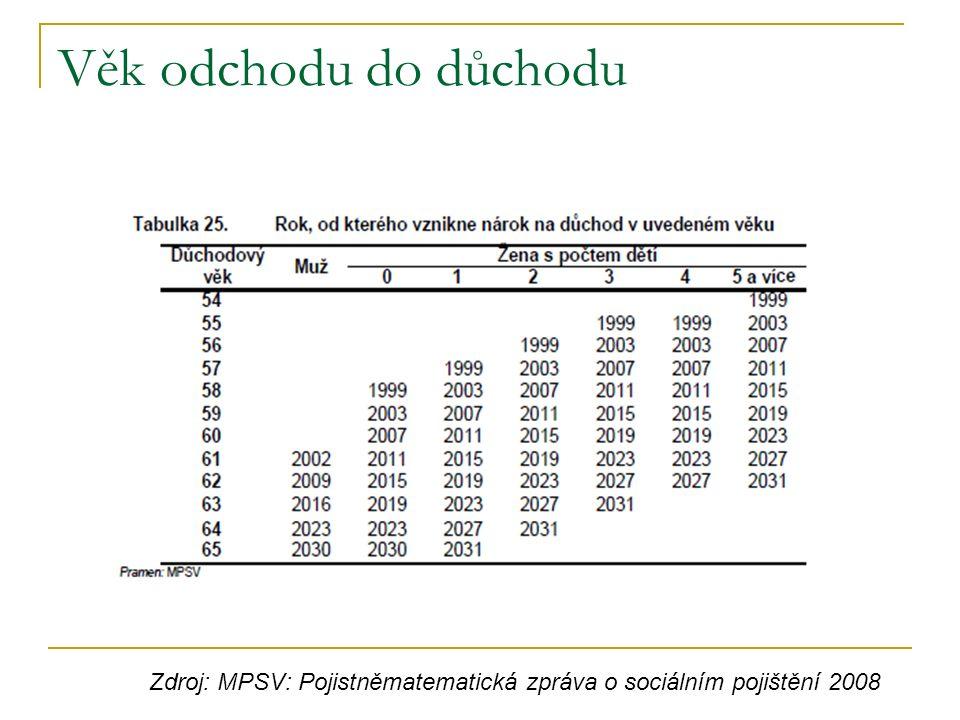 Věk odchodu do důchodu Zdroj: MPSV: Pojistněmatematická zpráva o sociálním pojištění 2008