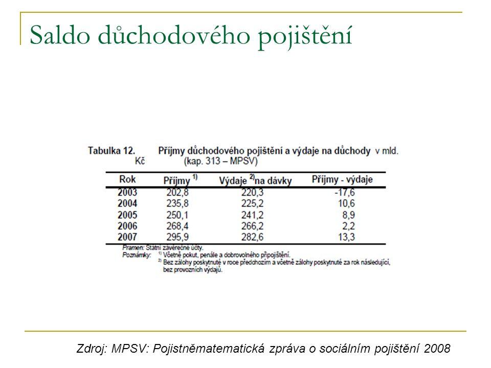 Saldo důchodového pojištění Zdroj: MPSV: Pojistněmatematická zpráva o sociálním pojištění 2008
