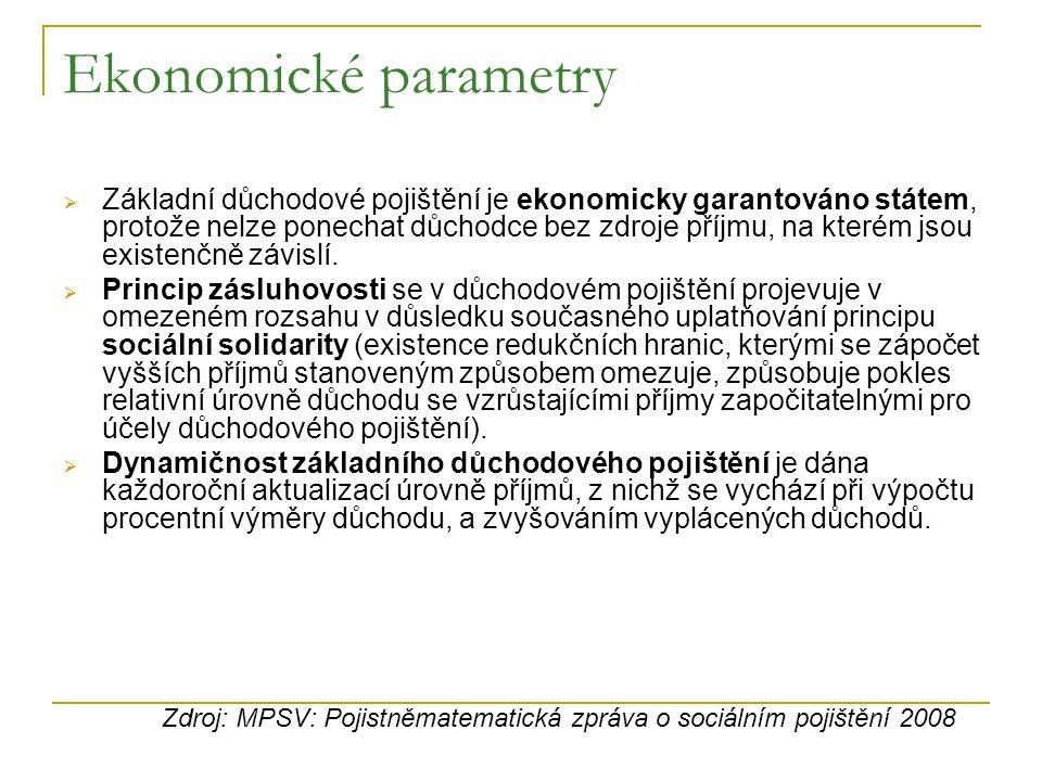 Vyměřovací základ (OSVČ x ZAM) Zdroj: MPSV: Pojistněmatematická zpráva o sociálním pojištění 2008