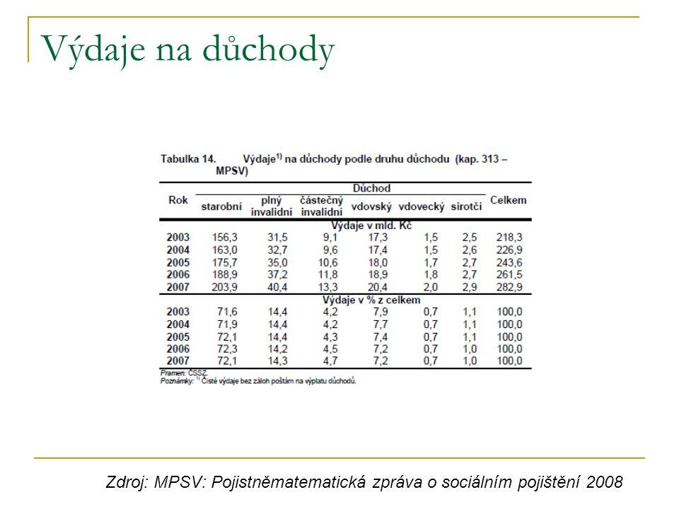 Výdaje na důchody Zdroj: MPSV: Pojistněmatematická zpráva o sociálním pojištění 2008
