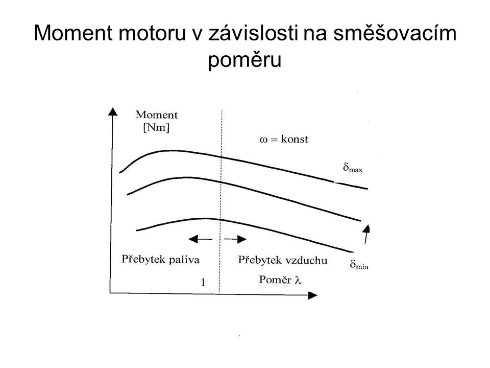 Koncentrace exhalací v závislosti na směšovacím poměru