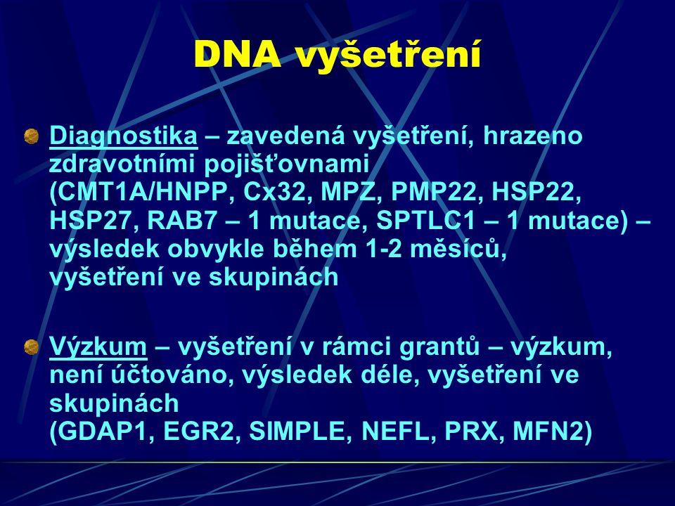 DNA vyšetření Diagnostika – zavedená vyšetření, hrazeno zdravotními pojišťovnami (CMT1A/HNPP, Cx32, MPZ, PMP22, HSP22, HSP27, RAB7 – 1 mutace, SPTLC1 – 1 mutace) – výsledek obvykle během 1-2 měsíců, vyšetření ve skupinách Výzkum – vyšetření v rámci grantů – výzkum, není účtováno, výsledek déle, vyšetření ve skupinách (GDAP1, EGR2, SIMPLE, NEFL, PRX, MFN2)