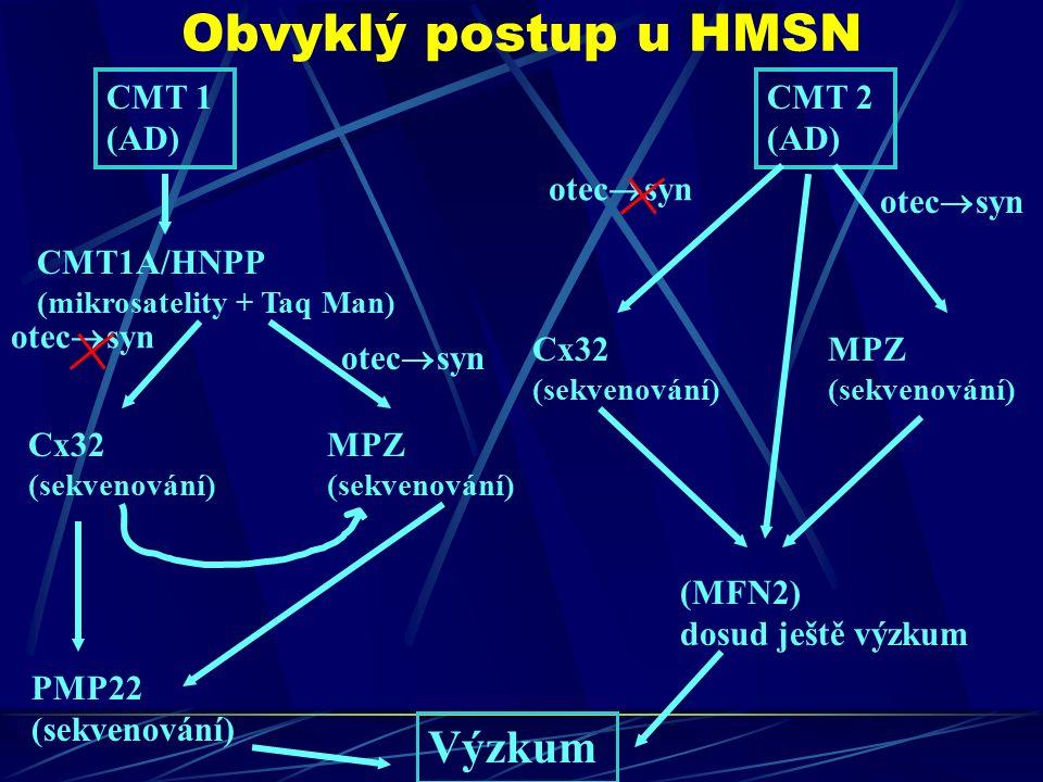 Obvyklý postup u HMSN CMT 1 (AD) CMT 2 (AD) CMT1A/HNPP (mikrosatelity + Taq Man) Cx32 (sekvenování) MPZ (sekvenování) PMP22 (sekvenování) Výzkum Cx32 (sekvenování) MPZ (sekvenování) otec  syn (MFN2) dosud ještě výzkum