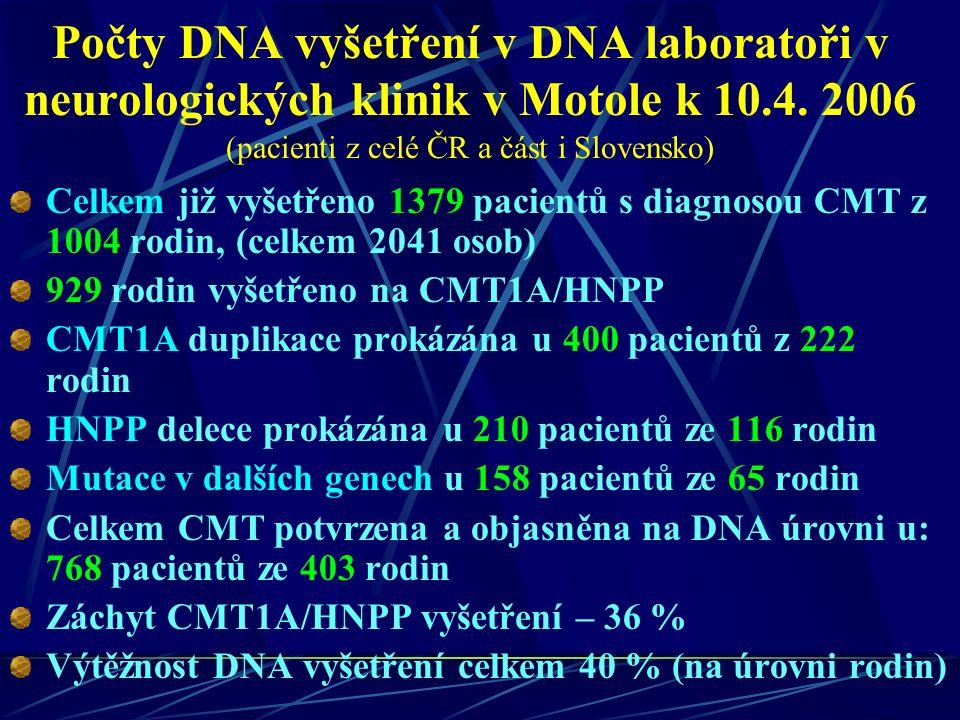 Počty DNA vyšetření v DNA laboratoři v neurologických klinik v Motole k 10.4.