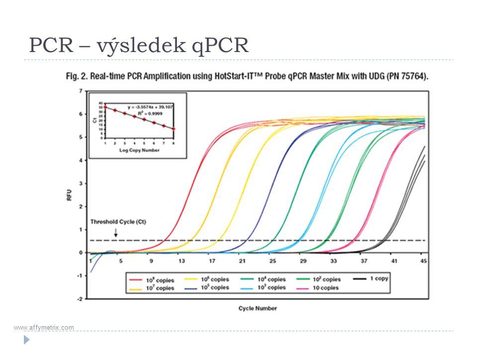PCR – výsledek qPCR www.affymetrix.com