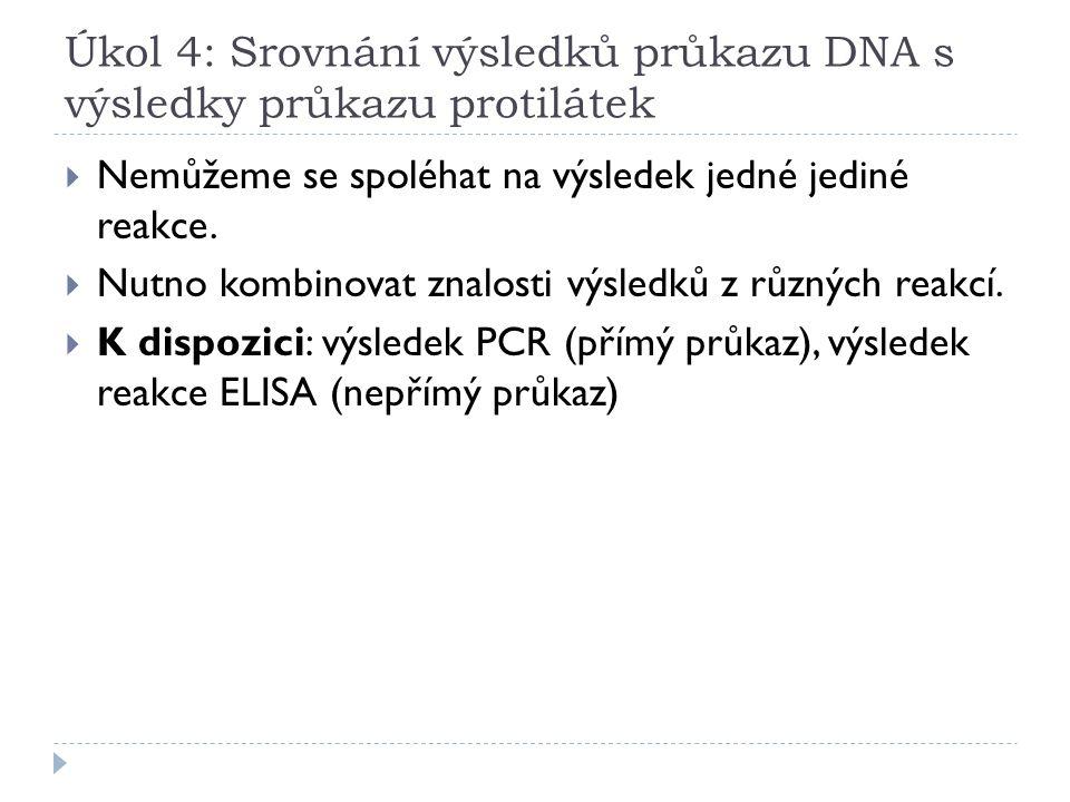 Úkol 4: Srovnání výsledků průkazu DNA s výsledky průkazu protilátek  Nemůžeme se spoléhat na výsledek jedné jediné reakce.  Nutno kombinovat znalost