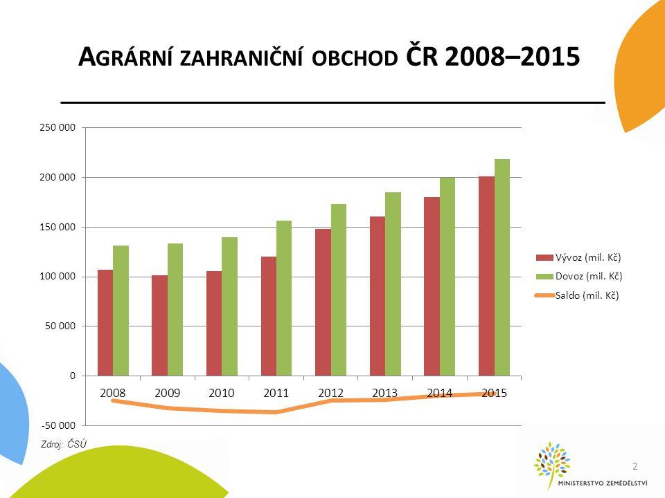 A GRÁRNÍ ZAHRANIČNÍ OBCHOD ČR 2008–2015 2 Zdroj: ČSÚ