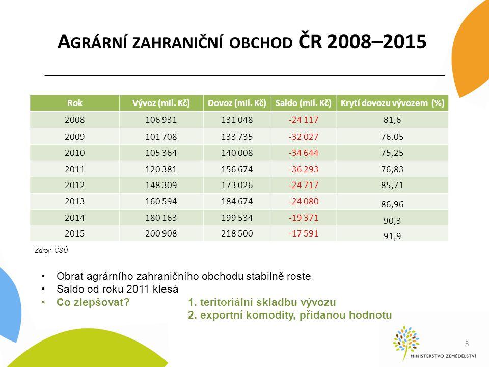 A GRÁRNÍ ZAHRANIČNÍ OBCHOD ČR 2008–2015 3 Zdroj: ČSÚ Obrat agrárního zahraničního obchodu stabilně roste Saldo od roku 2011 klesá Co zlepšovat?1.