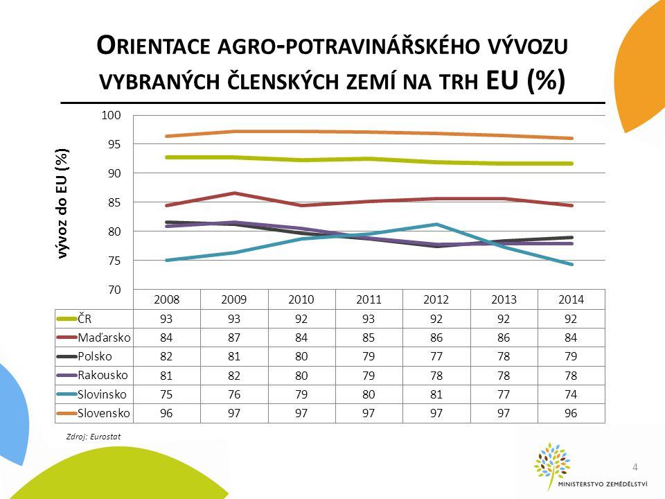 O RIENTACE AGRO - POTRAVINÁŘSKÉHO VÝVOZU VYBRANÝCH ČLENSKÝCH ZEMÍ NA TRH EU (%) 4 Zdroj: Eurostat