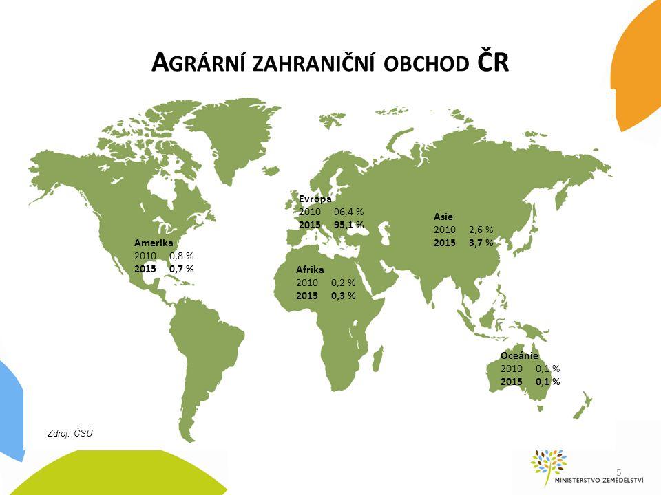 5 A GRÁRNÍ ZAHRANIČNÍ OBCHOD ČR Amerika 2010 0,8 % 2015 0,7 % Afrika 2010 0,2 % 2015 0,3 % Evropa 2010 96,4 % 2015 95,1 % Oceánie 2010 0,1 % 2015 0,1 % Asie 2010 2,6 % 2015 3,7 % Zdroj: ČSÚ