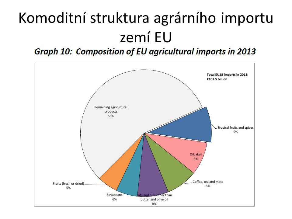 Komoditní struktura agrárního importu zemí EU